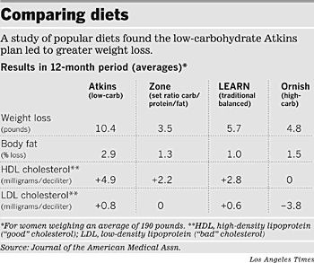 Atkins T Results Reviews Weight Loss Center